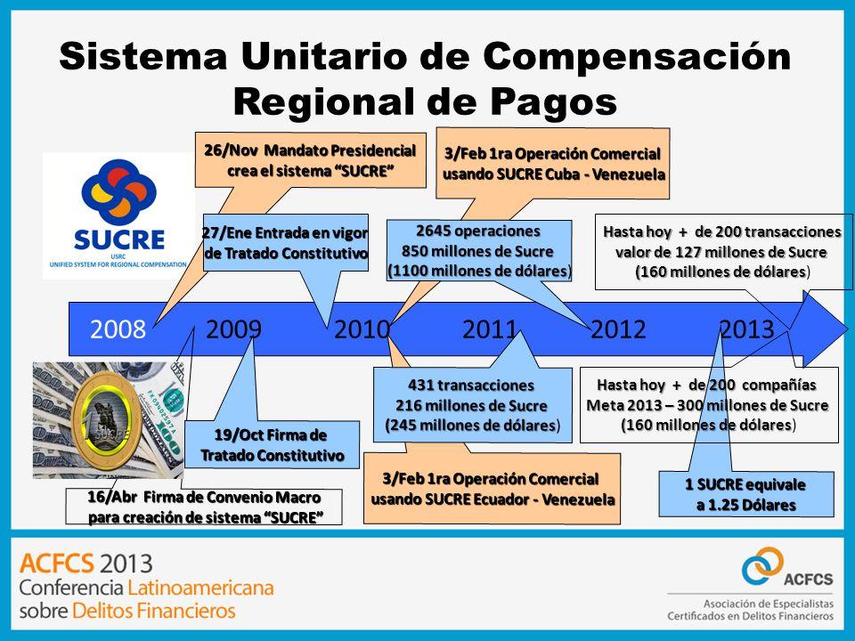 Sistema Unitario de Compensación Regional de Pagos 2008 20092010 201120122013 26/Nov Mandato Presidencial crea el sistema SUCRE 16/Abr Firma de Conven