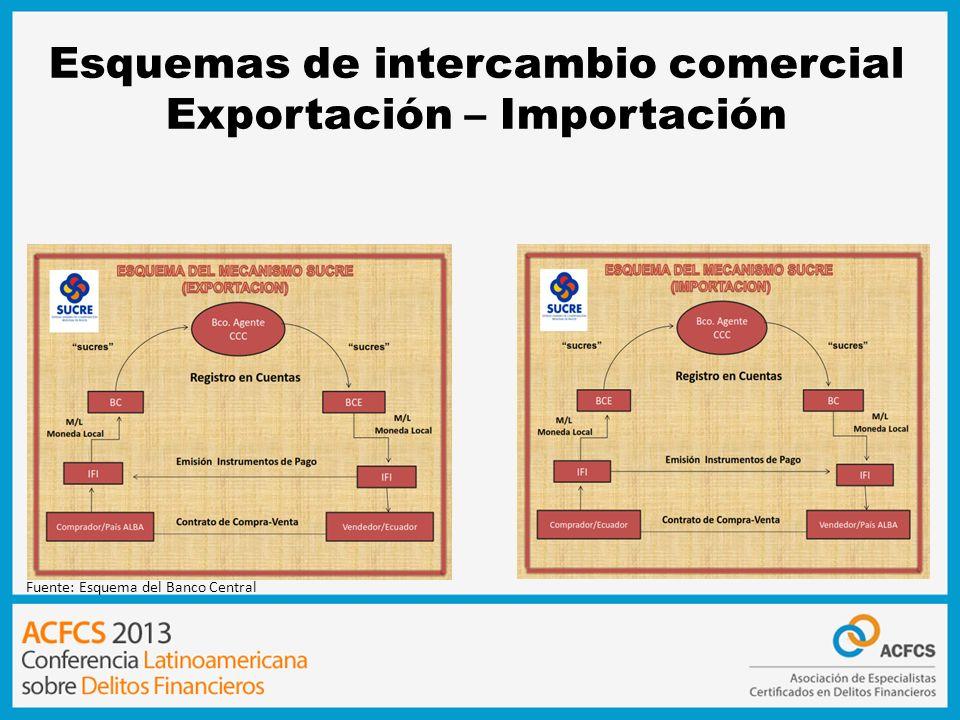 Esquemas de intercambio comercial Exportación – Importación Fuente: Esquema del Banco Central
