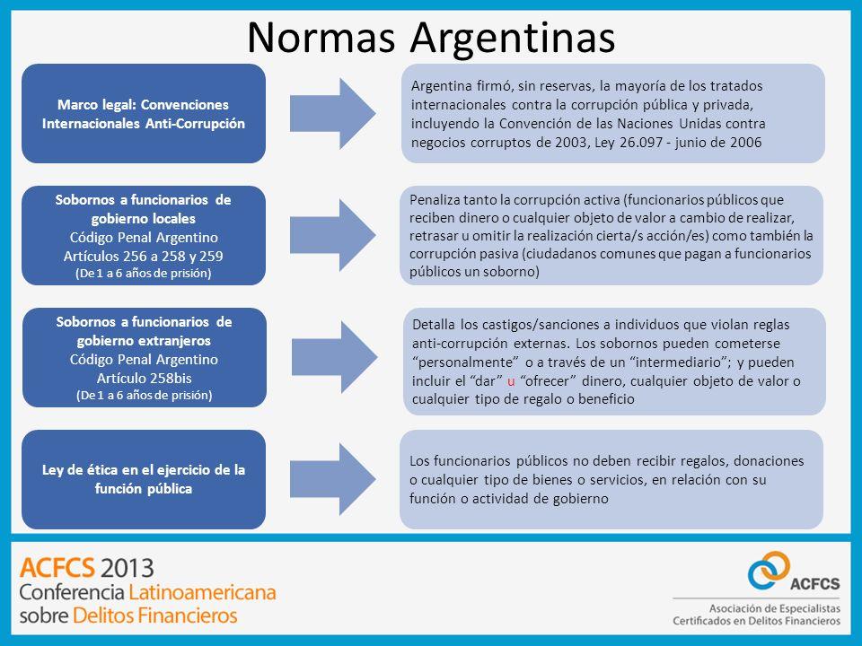 Normas Argentinas Ley de ética en el ejercicio de la función pública Los funcionarios públicos no deben recibir regalos, donaciones o cualquier tipo d