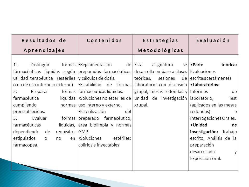 Resultados de Aprendizajes Contenidos Estrategias Metodológicas Evaluación 1.- Distinguir formas farmacéuticas líquidas según utilidad terapéutica (es