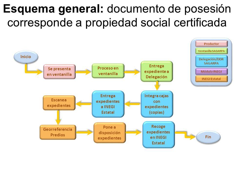 Esquema general: documento de posesión corresponde a propiedad social certificada Productor Ventanilla SAGARPA Delegación/DDR SAGARPA Módulo INEGI INE