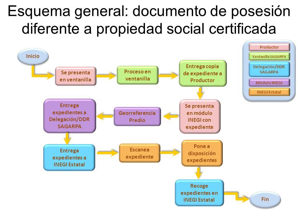Esquema general: documento de posesión diferente a propiedad social certificada Inicio Se presenta en ventanilla Proceso en ventanilla Entrega copia d
