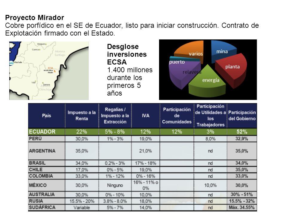 Proyecto Mirador Cobre porfídico en el SE de Ecuador, listo para iniciar construcción. Contrato de Explotación firmado con el Estado. planta puerto va