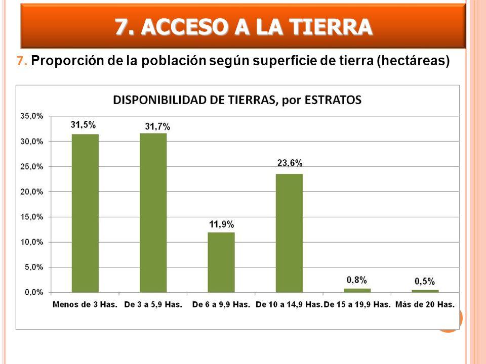 7. ACCESO A LA TIERRA 7. Proporción de la población según superficie de tierra (hectáreas)