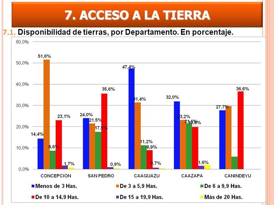 7.1. Disponibilidad de tierras, por Departamento. En porcentaje. 7. ACCESO A LA TIERRA