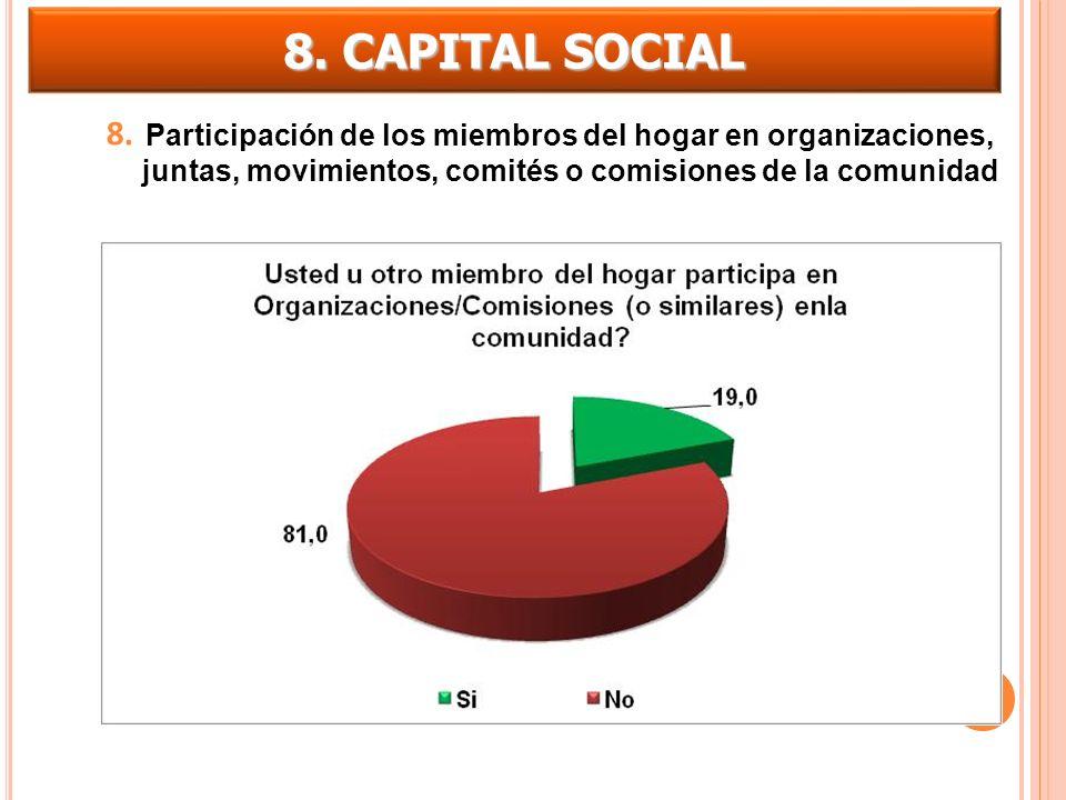 8. CAPITAL SOCIAL 8. Participación de los miembros del hogar en organizaciones, juntas, movimientos, comités o comisiones de la comunidad