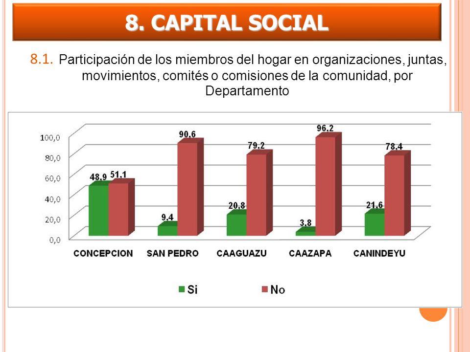 8.1. Participación de los miembros del hogar en organizaciones, juntas, movimientos, comités o comisiones de la comunidad, por Departamento 8. CAPITAL