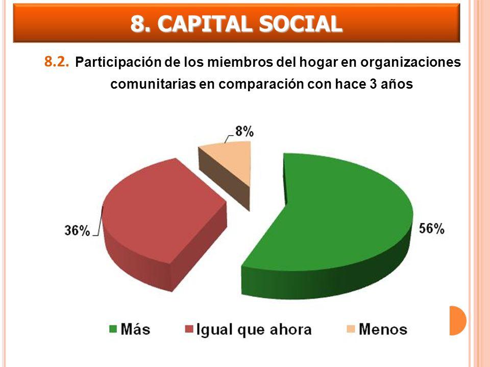 8.2. Participación de los miembros del hogar en organizaciones comunitarias en comparación con hace 3 años 8. CAPITAL SOCIAL