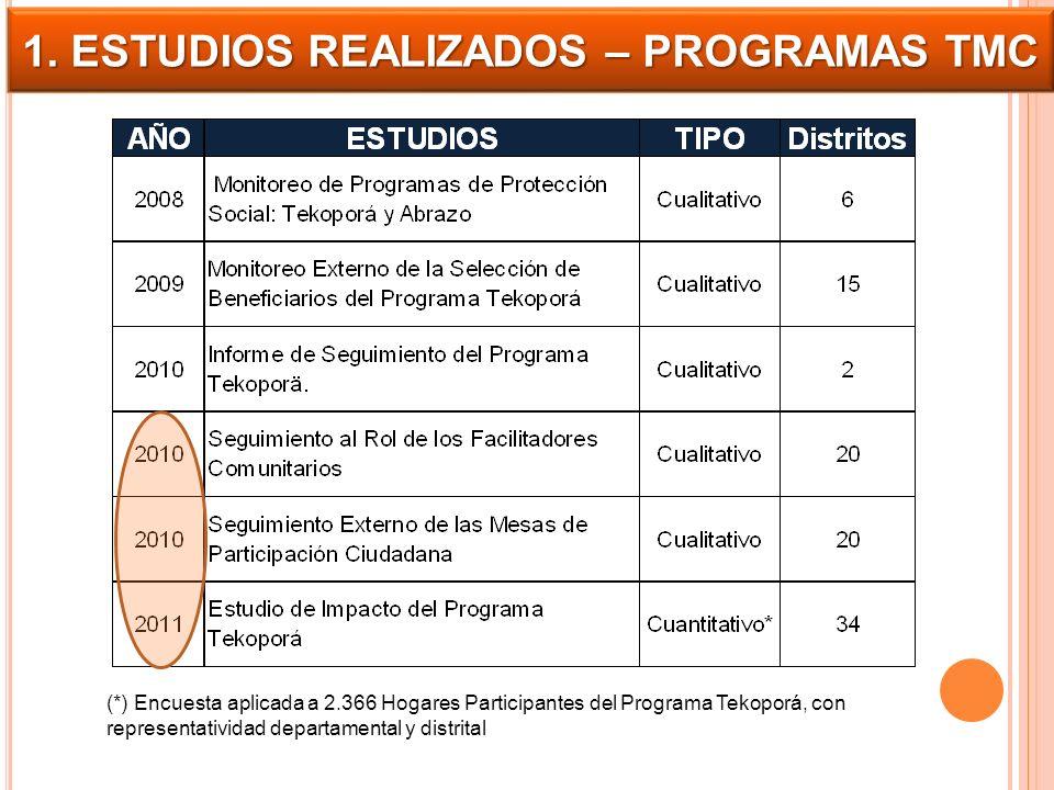 1. ESTUDIOS REALIZADOS – PROGRAMAS TMC (*) Encuesta aplicada a 2.366 Hogares Participantes del Programa Tekoporá, con representatividad departamental