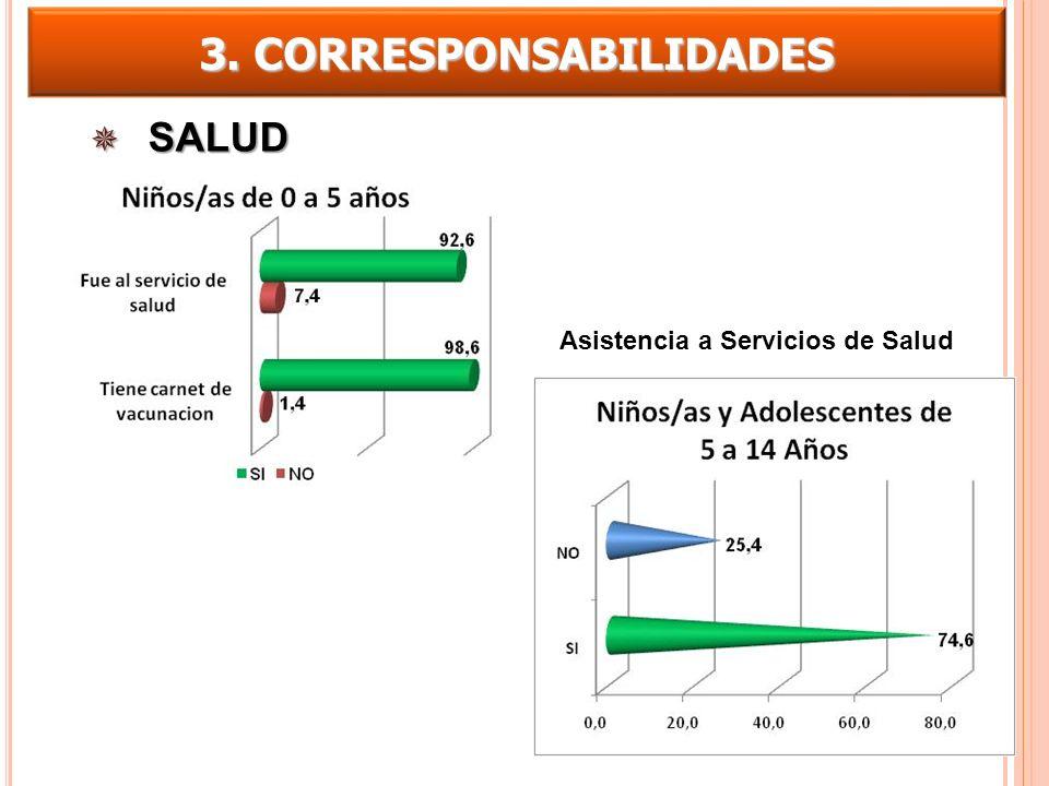 3. CORRESPONSABILIDADES SALUD SALUD Asistencia a Servicios de Salud