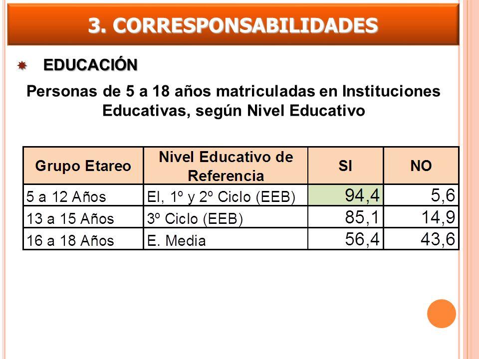 3. CORRESPONSABILIDADES Personas de 5 a 18 años matriculadas en Instituciones Educativas, según Nivel Educativo EDUCACIÓN EDUCACIÓN