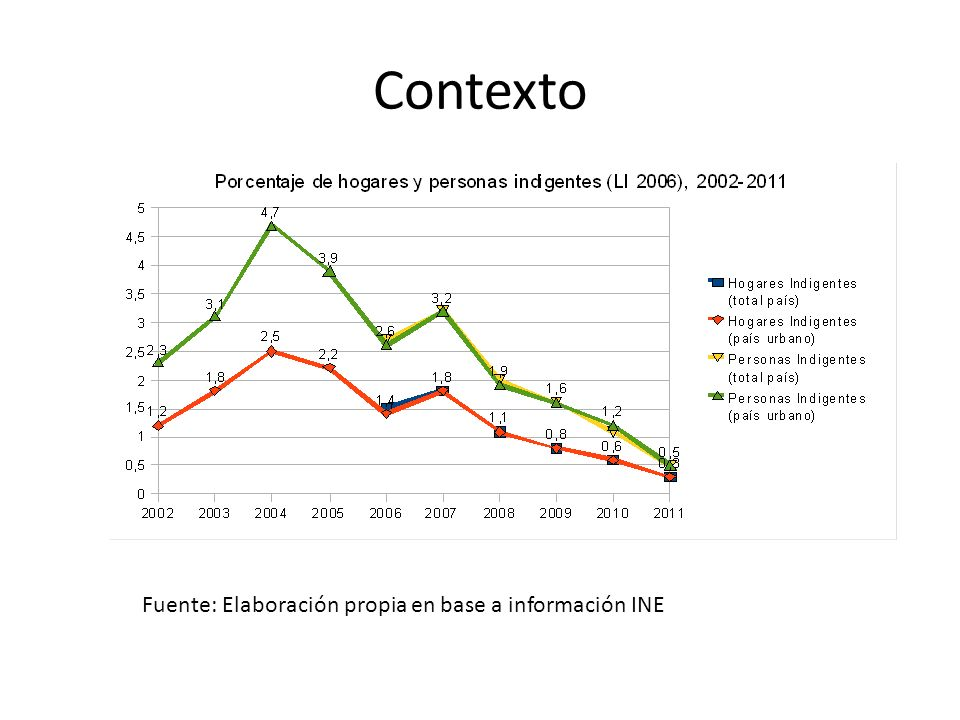 Contexto Fuente: Elaboración propia en base a información INE