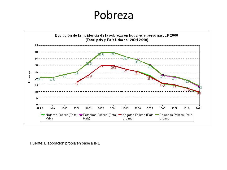 Las inequidades al inicio de la vida Programas: Uruguay Crece Contigo.