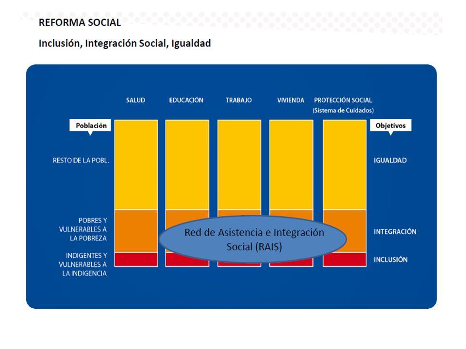Aspectos Institucionales Gabinete Social Coordinación: MIDES Consejo de Políticas Sociales Integrantes: MTSS, MSP, MVOTMA, MEC, MI, MREE, MEF, OPP Integrantes: Representantes de los Ministerios del Gabinete Social, INAU, BPS, ANEP, Junta Nacional de Drogas, ASSE Mesas Interinstitucionales de Políticas Sociales (MIPS) Integrantes: Representantes en el territorio del Consejo de Políticas Sociales más el Gobierno Departamental