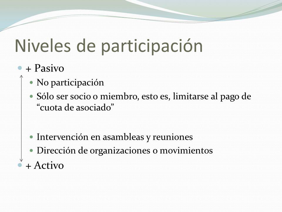 Niveles de participación + Pasivo No participación Sólo ser socio o miembro, esto es, limitarse al pago de cuota de asociado Intervención en asambleas y reuniones Dirección de organizaciones o movimientos + Activo