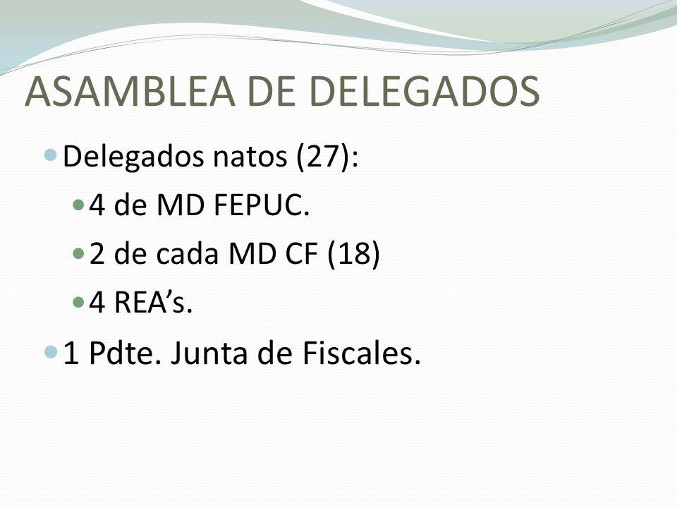 ASAMBLEA DE DELEGADOS Delegados natos (27): 4 de MD FEPUC. 2 de cada MD CF (18) 4 REAs. 1 Pdte. Junta de Fiscales.