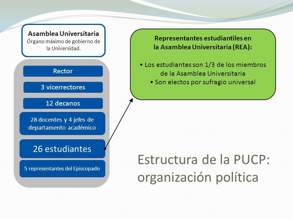 Asamblea Universitaria Órgano máximo de gobierno de la Universidad. Rector 3 vicerrectores 12 decanos 28 docentes y 4 jefes de departamento académico