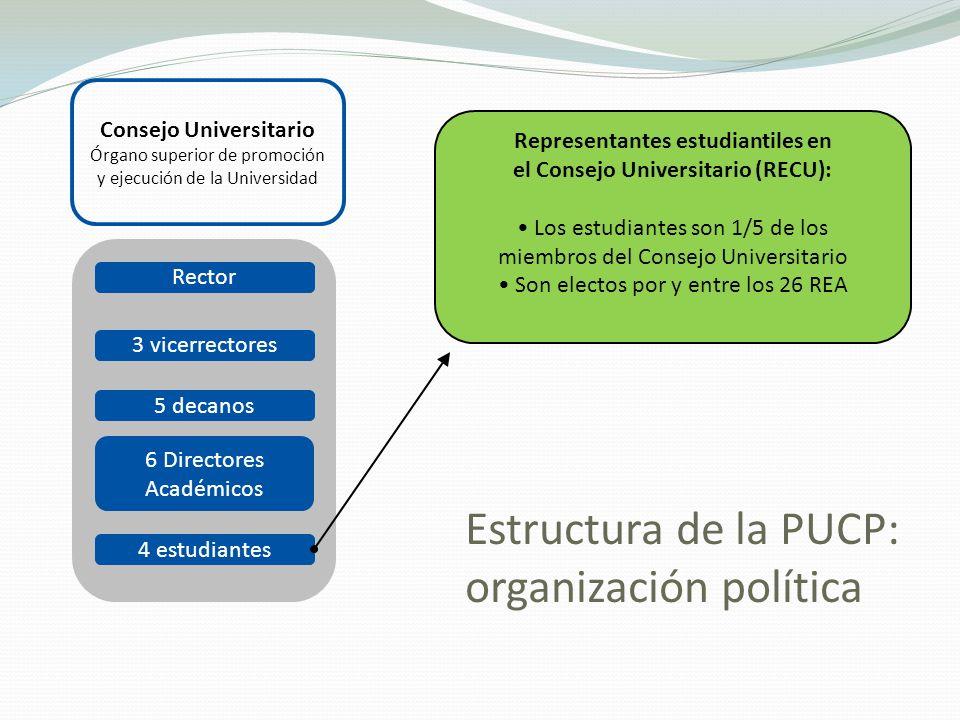 Consejo Universitario Órgano superior de promoción y ejecución de la Universidad Rector 3 vicerrectores 5 decanos 6 Directores Académicos 4 estudiante