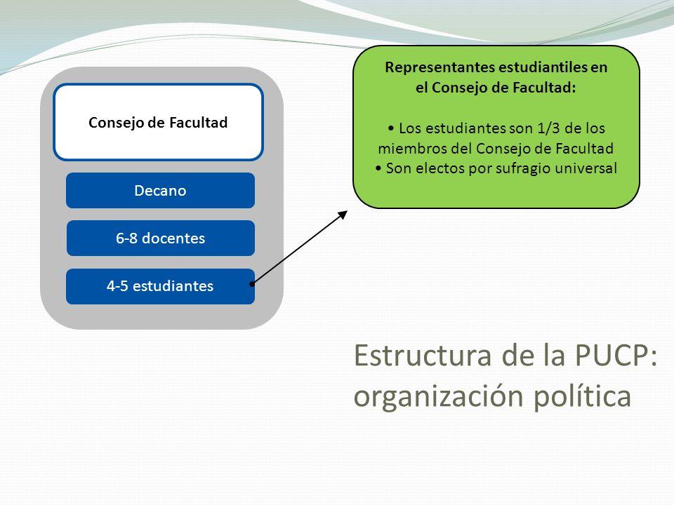Estructura de la PUCP: organización política Consejo de Facultad Decano 6-8 docentes 4-5 estudiantes Representantes estudiantiles en el Consejo de Fac