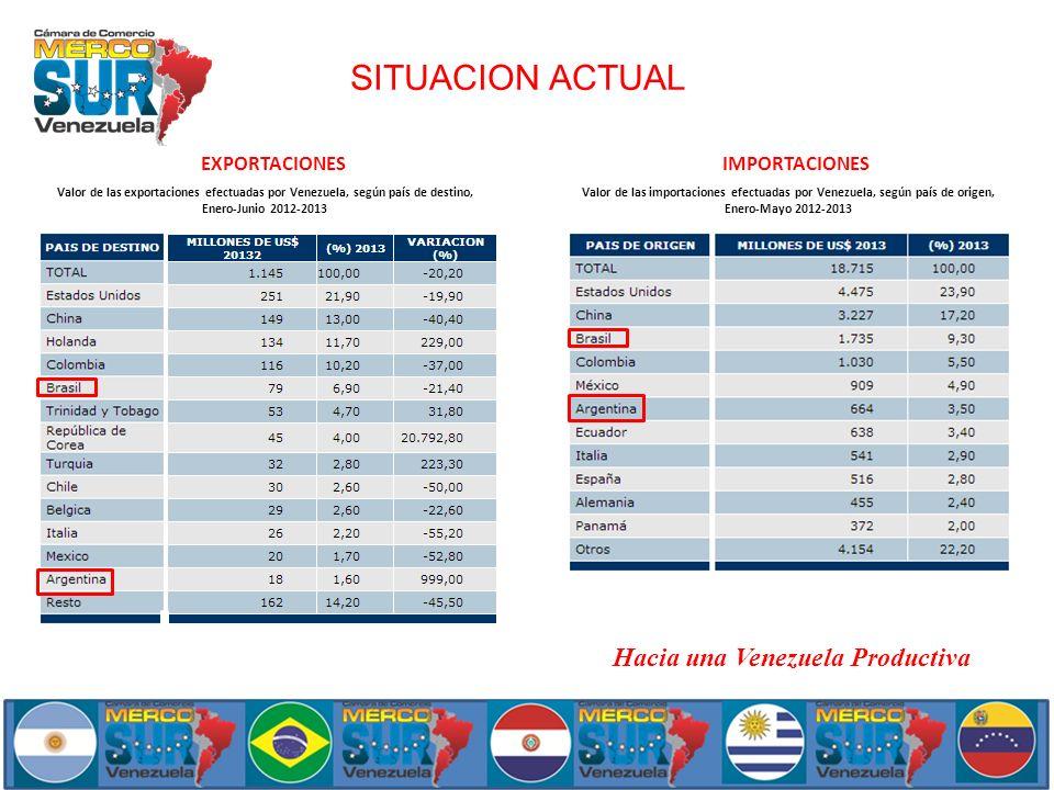 SITUACION ACTUAL Valor de las exportaciones efectuadas por Venezuela, según país de destino, Enero-Junio 2012-2013 Valor de las importaciones efectuad