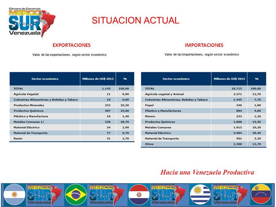 SITUACION ACTUAL Valor de las exportaciones, según sector económico Valor de las importaciones, según sector económico EXPORTACIONESIMPORTACIONES Haci
