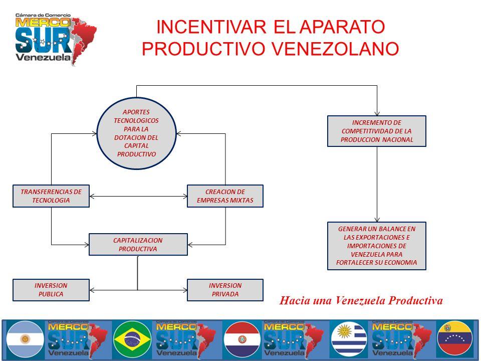 INCENTIVAR EL APARATO PRODUCTIVO VENEZOLANO Hacia una Venezuela Productiva APORTES TECNOLOGICOS PARA LA DOTACION DEL CAPITAL PRODUCTIVO TRANSFERENCIAS