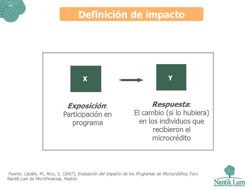 Fuente: Lacalle, M., Rico, S. (2007), Evaluación del Impacto de los Programas de Microcréditos, Foro Nantik Lum de MicroFinanzas, Madrid. Exposición:
