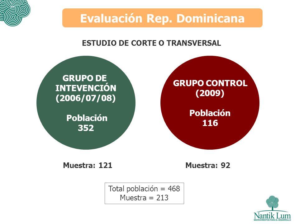 Evaluación Rep. Dominicana GRUPO DE INTEVENCIÓN (2006/07/08) Población 352 GRUPO CONTROL (2009) Población 116 Muestra: 121 Total población = 468 Muest
