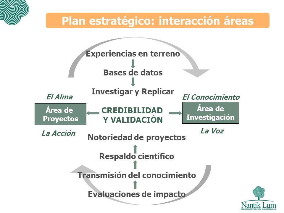 Plan estratégico: interacción áreas Área de Proyectos Área de Investigación El Alma El Conocimiento La Acción La Voz Experiencias en terreno Bases de