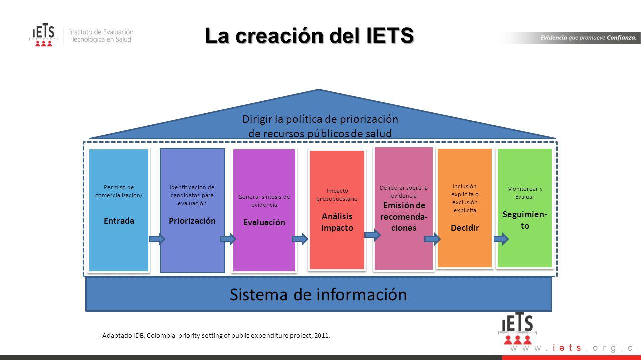 www.iets.org.c o El proceso de priorizar y decidir aplica para listas de inclusiones o exclusiones Identificación de candidatos para evaluación Priori