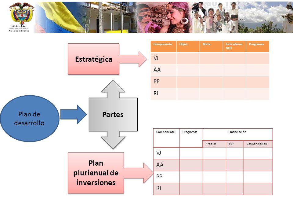 Libertad y Orden Ministerio del Interior República de Colombia Partes Estratégica Plan plurianual de inversiones Plan de desarrollo ComponenteObjet.Me