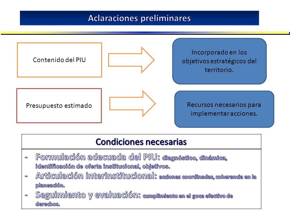 Contenido del PIU Presupuesto estimado Incorporado en los objetivos estratégicos del territorio. Recursos necesarios para implementar acciones.