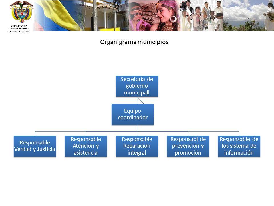 Libertad y Orden Ministerio del Interior República de Colombia Organigrama municipios Secretaría de gobierno municipall Responsable Verdad y Justicia