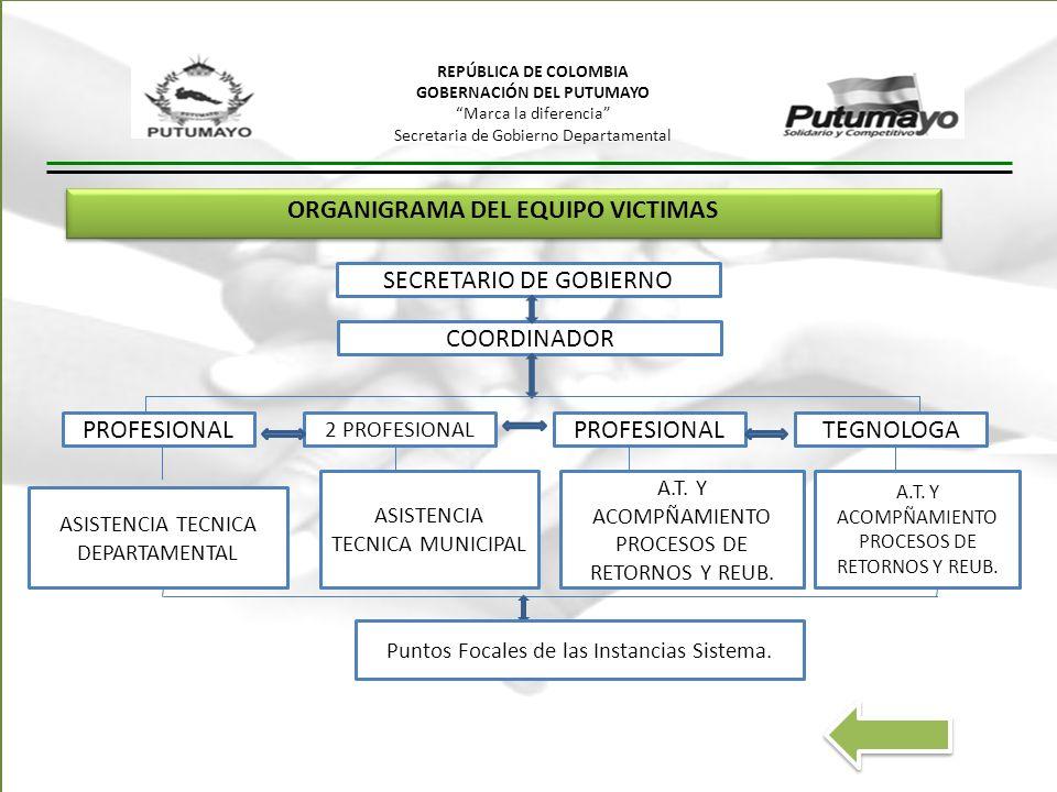 REPÚBLICA DE COLOMBIA GOBERNACIÓN DEL PUTUMAYO Marca la diferencia Secretaria de Gobierno Departamental ORGANIGRAMA DEL EQUIPO VICTIMAS SECRETARIO DE