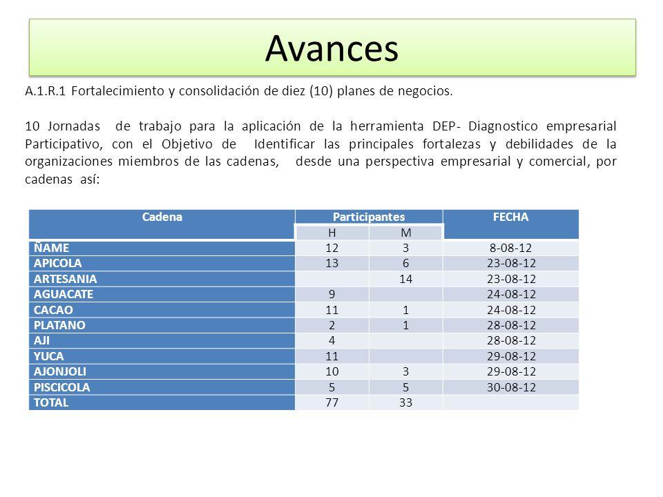 CadenaParticipantesFECHA HM ÑAME1238-08-12 APICOLA13623-08-12 ARTESANIA 1423-08-12 AGUACATE9 24-08-12 CACAO11124-08-12 PLATANO2128-08-12 AJI4 28-08-12