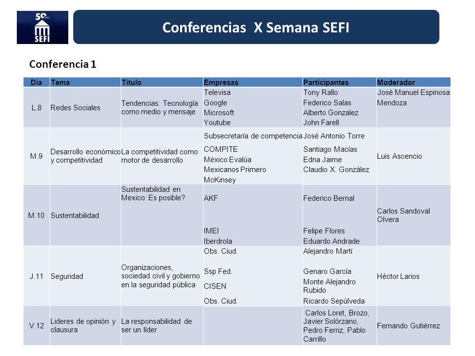 Conferencias X Semana SEFI DíaTemaTítuloEmpresasParticipantesModerador L.8Redes Sociales Tendencias: Tecnología como medio y mensaje TelevisaTony Rall