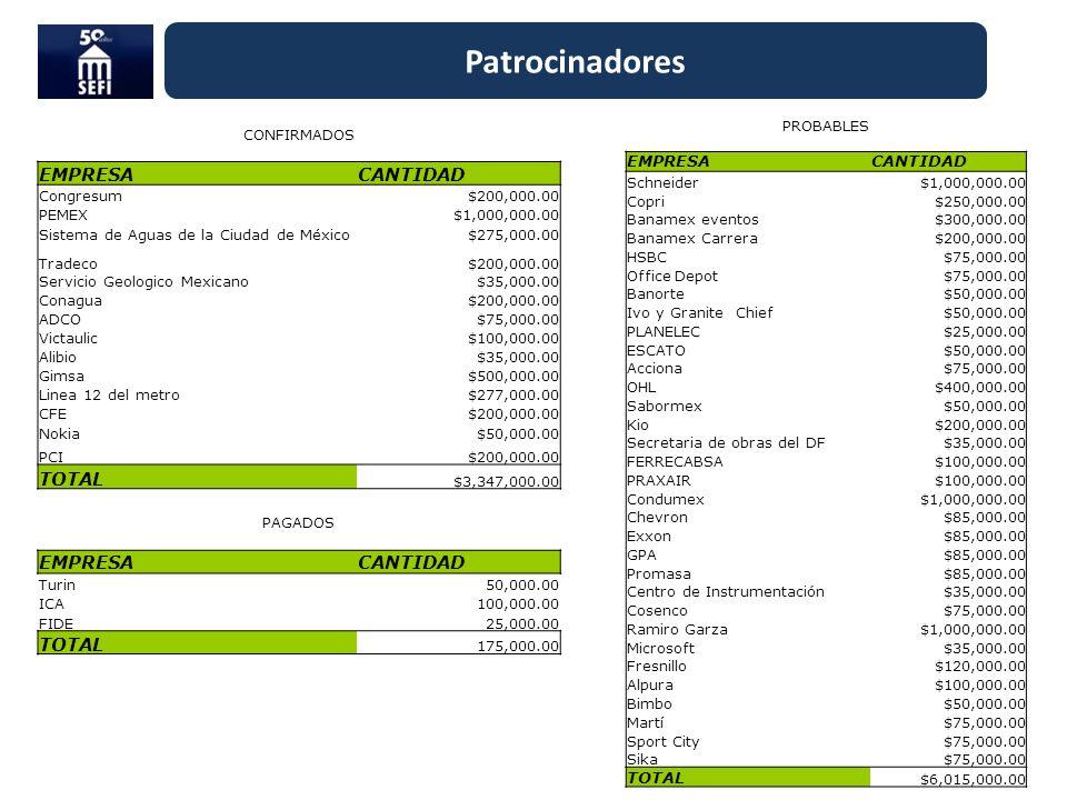 CONFIRMADOS EMPRESACANTIDAD Congresum$200,000.00 PEMEX$1,000,000.00 Sistema de Aguas de la Ciudad de México$275,000.00 Tradeco$200,000.00 Servicio Geo