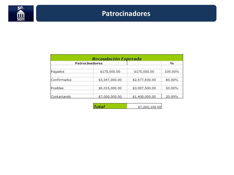 Patrocinadores Recaudación Esperada Patrocinadores % Pagados$175,000.00 100.00% Confirmados$3,347,000.00$2,677,600.0080.00% Posibles$6,015,000.00$3,00