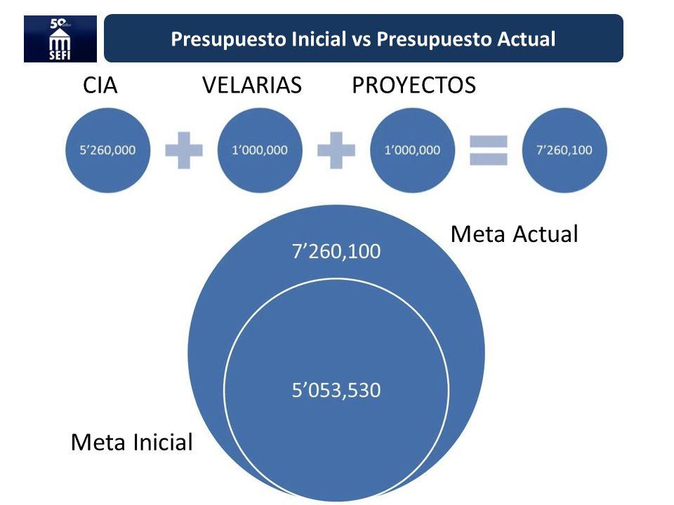 Presupuesto Inicial vs Presupuesto Actual CIA VELARIAS PROYECTOS Meta Inicial Meta Actual