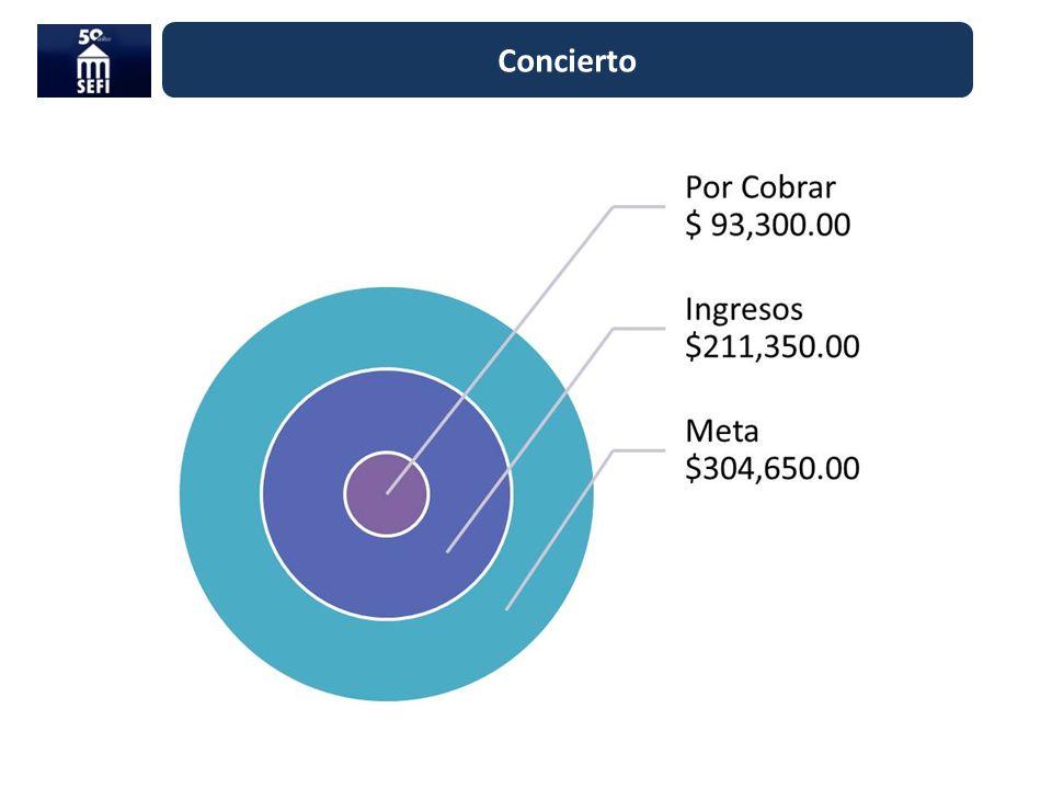 2ª Carrera SEFI-UNAM Fecha: 23 de septiembre Sede y distancia: UNAM (salida de rectoría y meta dentro del Estadio Olímpico).