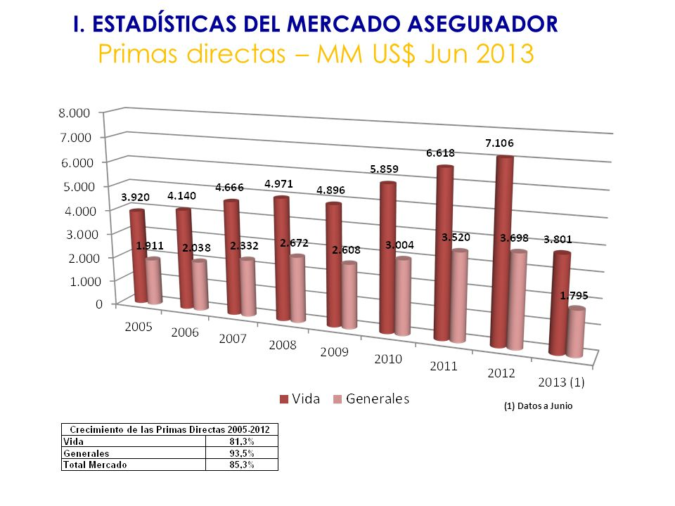 I. ESTADÍSTICAS DEL MERCADO ASEGURADOR Primas directas – MM US$ Jun 2013 (1) Datos a Junio
