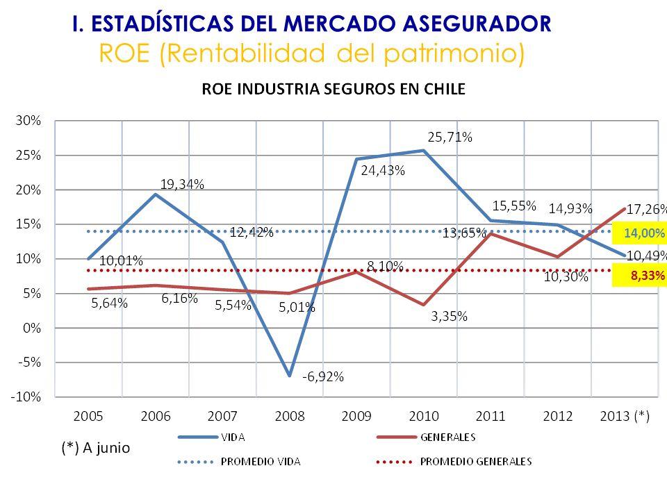 I. ESTADÍSTICAS DEL MERCADO ASEGURADOR ROE (Rentabilidad del patrimonio) 14,00% 8,33%