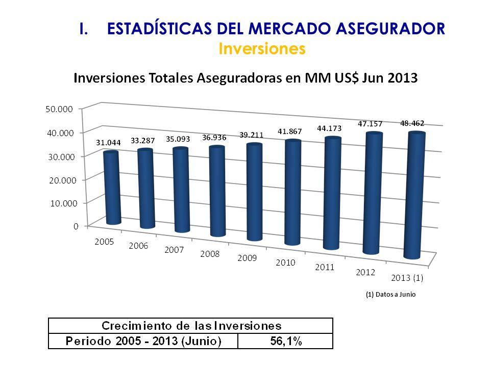 I.ESTADÍSTICAS DEL MERCADO ASEGURADOR Inversiones (1) Datos a Junio