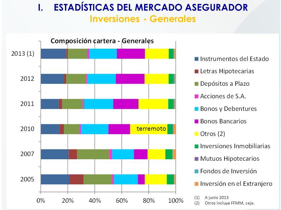 I.ESTADÍSTICAS DEL MERCADO ASEGURADOR Inversiones - Generales (1)A junio 2013 (2)Otros incluye FFMM, caja. terremoto