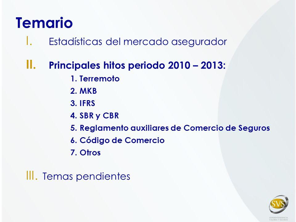 I. Estadísticas del mercado asegurador II. Principales hitos periodo 2010 – 2013: 1. Terremoto 2. MKB 3. IFRS 4. SBR y CBR 5. Reglamento auxiliares de