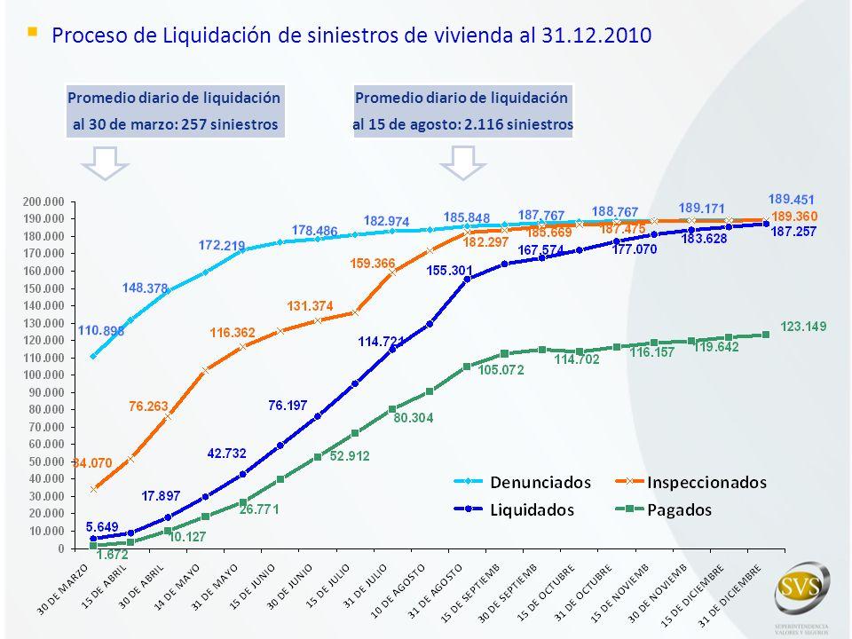 Proceso de Liquidación de siniestros de vivienda al 31.12.2010 Promedio diario de liquidación al 30 de marzo: 257 siniestros Promedio diario de liquid