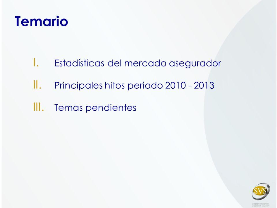 I.Estadísticas del mercado asegurador II. Principales hitos periodo 2010 - 2013 III.