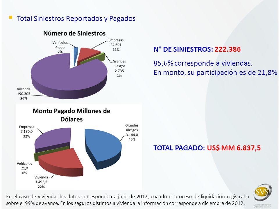 Total Siniestros Reportados y Pagados TOTAL PAGADO: US$ MM 6.837,5 N° DE SINIESTROS: 222.386 85,6% corresponde a viviendas. En monto, su participación