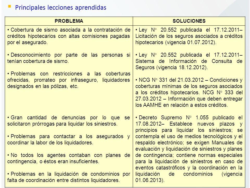 Principales lecciones aprendidas PROBLEMASOLUCIONES Cobertura de sismo asociada a la contratación de créditos hipotecarios con altas comisiones pagada