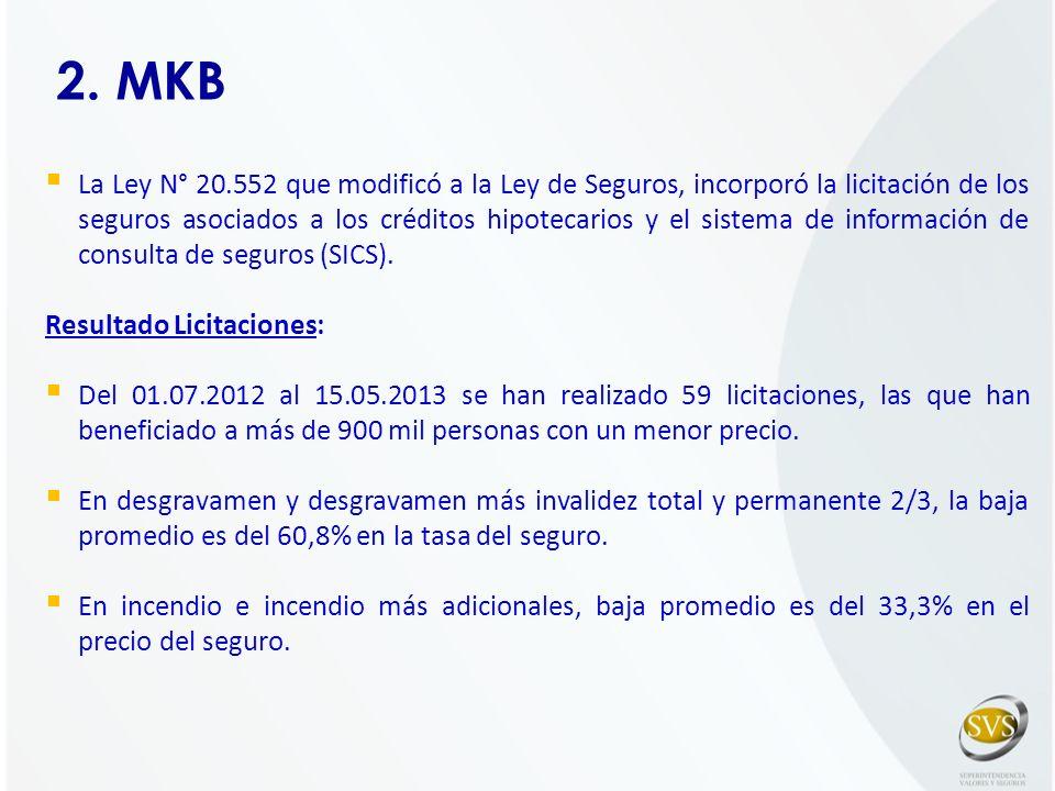 2. MKB La Ley N° 20.552 que modificó a la Ley de Seguros, incorporó la licitación de los seguros asociados a los créditos hipotecarios y el sistema de